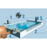 Anti-drowning system for pools