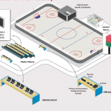 Ice hockey timing system - IIHF Approved