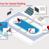 Speed Skating Timing system - ISU Approved
